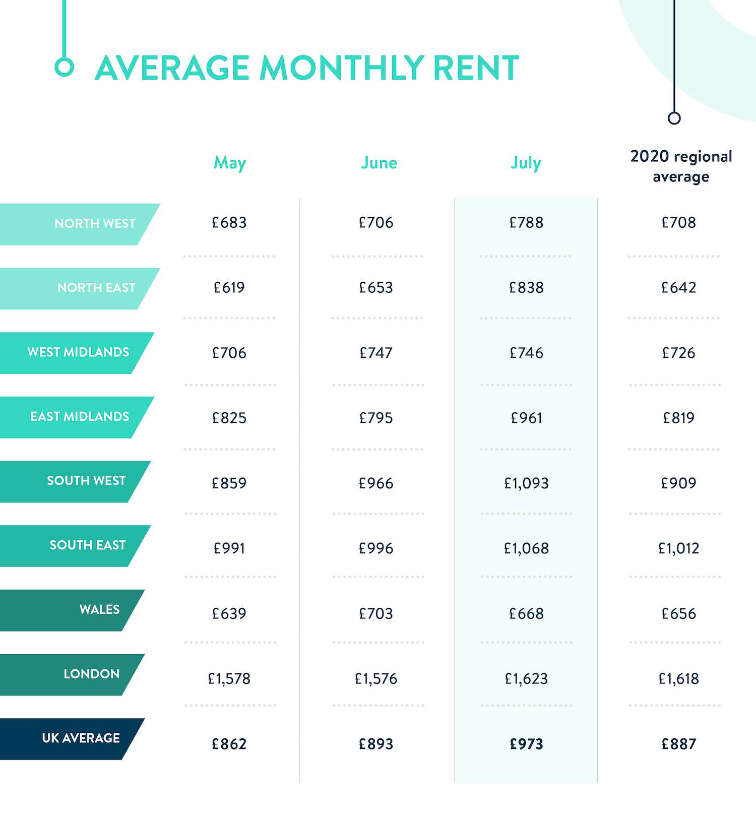 Goodlord_Rental_Index_July_Rents