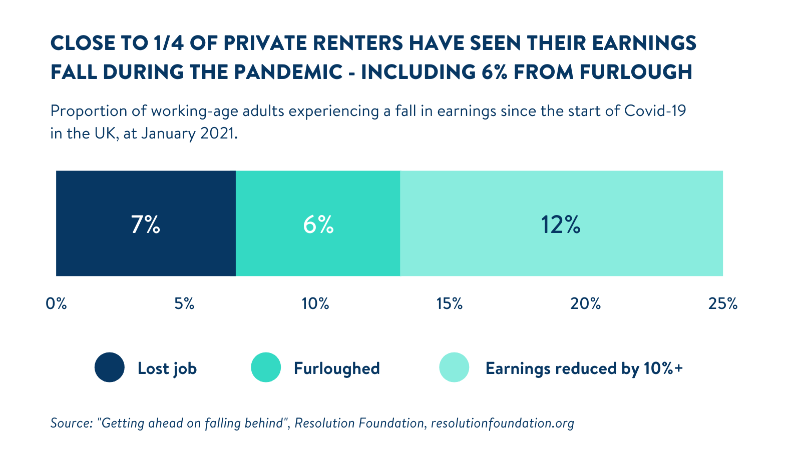 Renters_earnings_stats_during_Covid