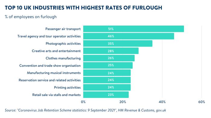 Top_furlough_Sep_industries_graph